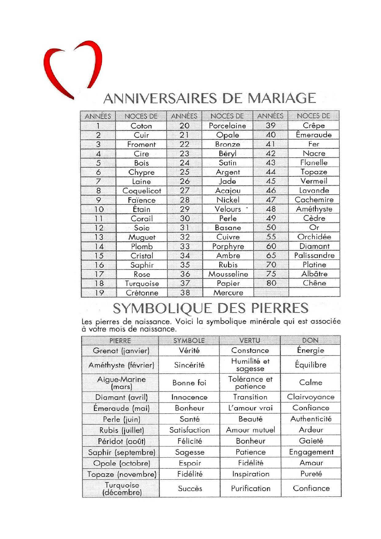 Sehr Anniversaire de mariage | Jardinement votre GG02